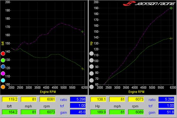 Jackson Racing представил турбокит для Honda CR-Z