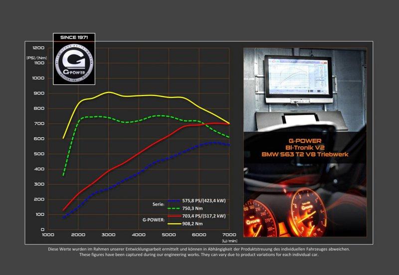 G-Power представил 700-сильный BMW X5 M