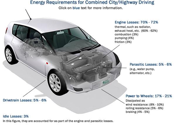Официальные данные расхода топлива не верны