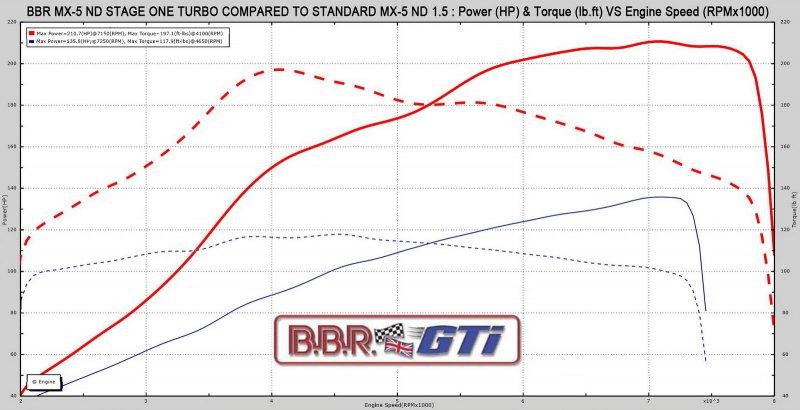BBR выпустили турбо-комплект для Mazda MX-5 ND